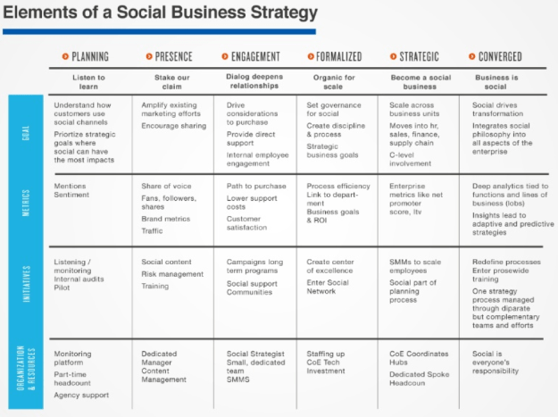 Social Business Strategy Solis/Li