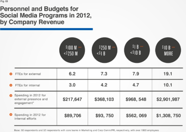 Personnel and Budget for SM Programs in 2012, Solis/Li
