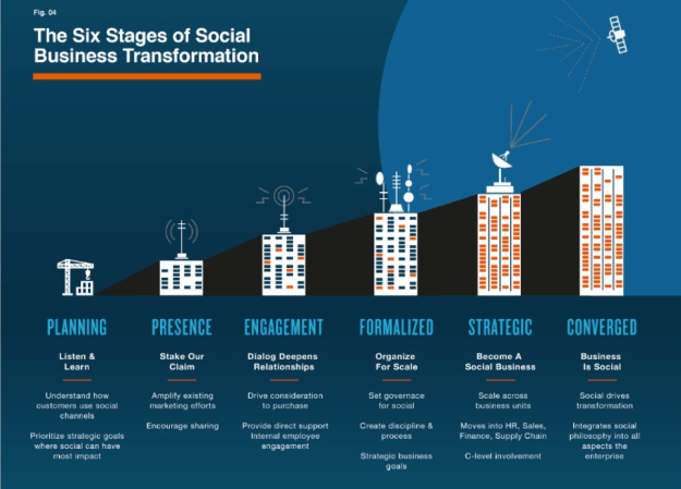 The Six Stages of Social Business Transformation, Solis/Li