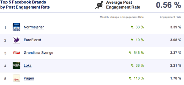 Facebook Engagement Rate september 2013
