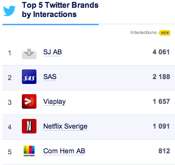 Twitter Sverige interaktion januari Socialbakers