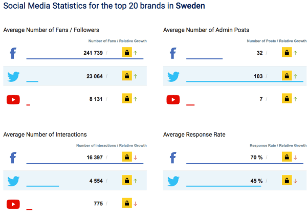 Facebook, Twitter, YouTube september Sverige 2016