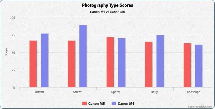 Perbandingan Hasil Foto Canon EOS M6 dengan M5