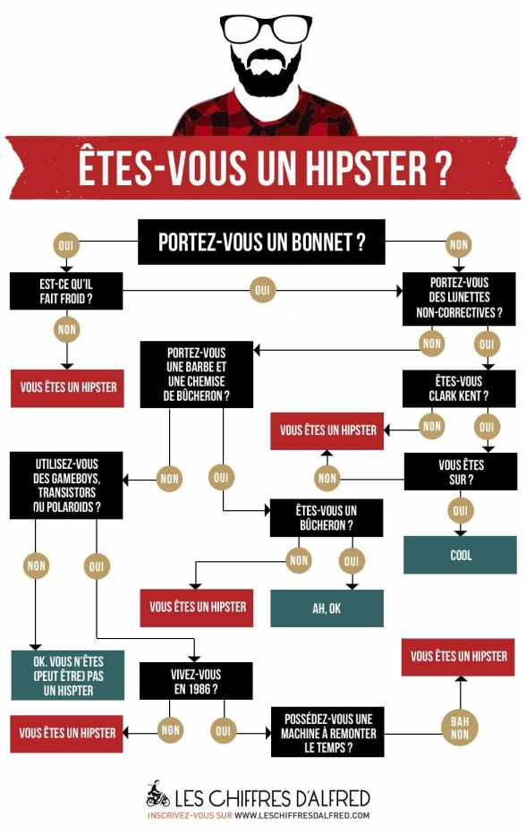 Hipster infographie