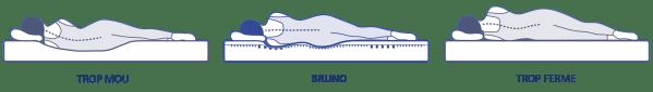 fermete-matelas-bruno