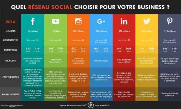 Réseaux sociaux, comment choisir ?