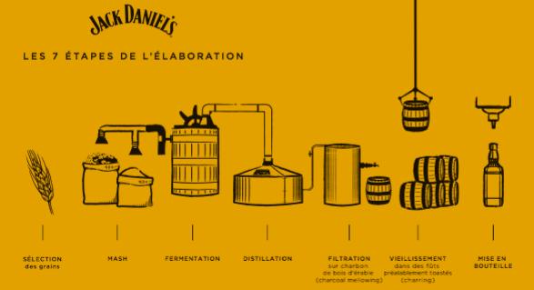 Les principales particularités et étapes du Jack Daniel's