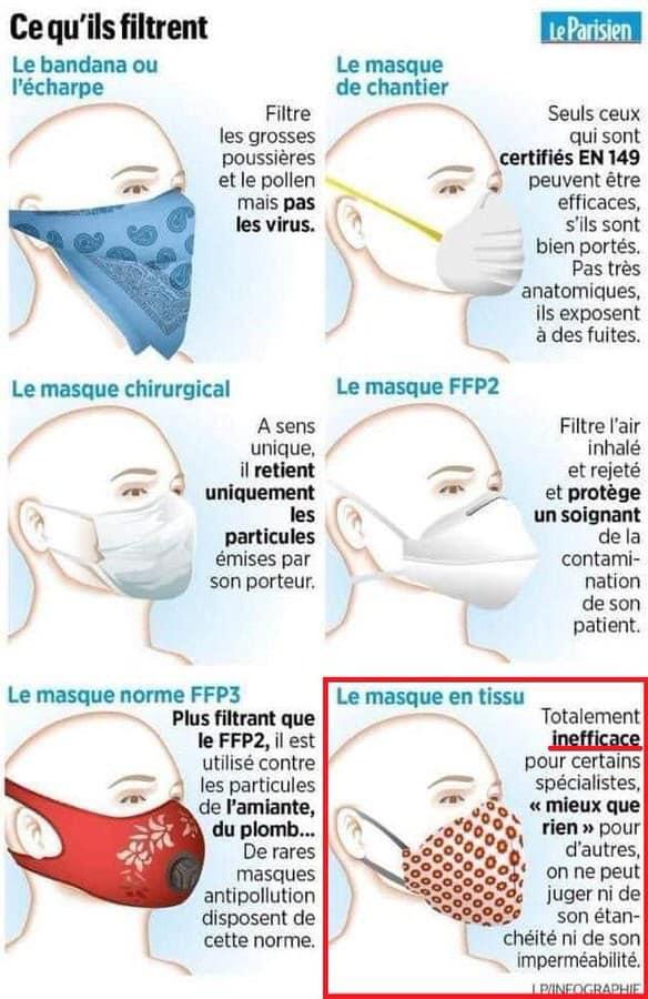 Masques filtrants : qui filtre quoi ?