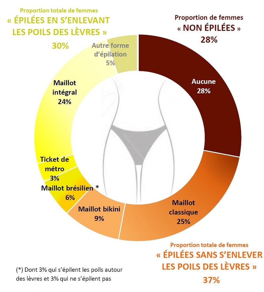Quelle épilation intime pour les femmes ?
