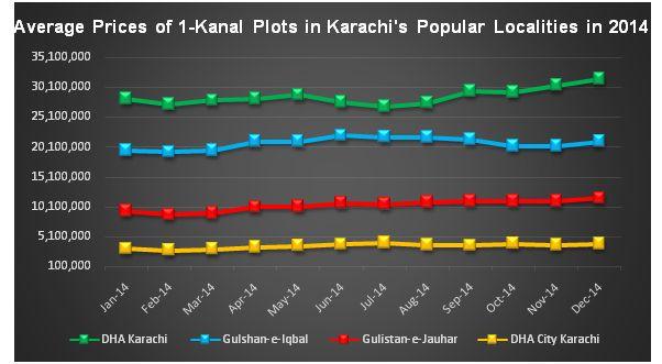 Zameen.com Karachi Market Report