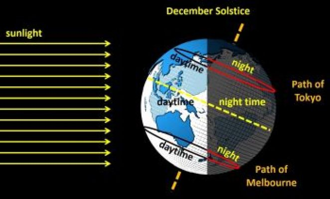 length of day and night changes throughout the year December long ...