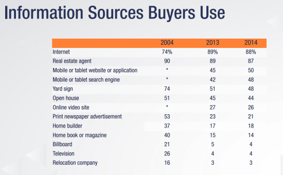 Information-Sources-Buyers-Use