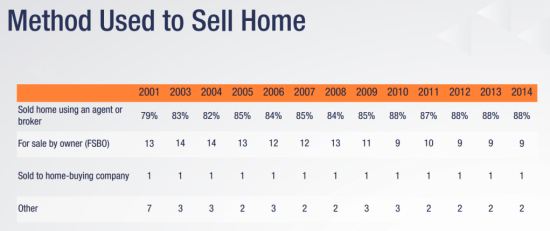 Method-Used-to-Sell-Home