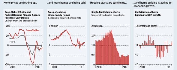 The Housing Crisis is Over, Says Wall Street Journal