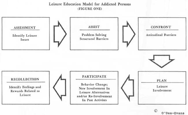 A Leisure Education Model for Addicted Persons