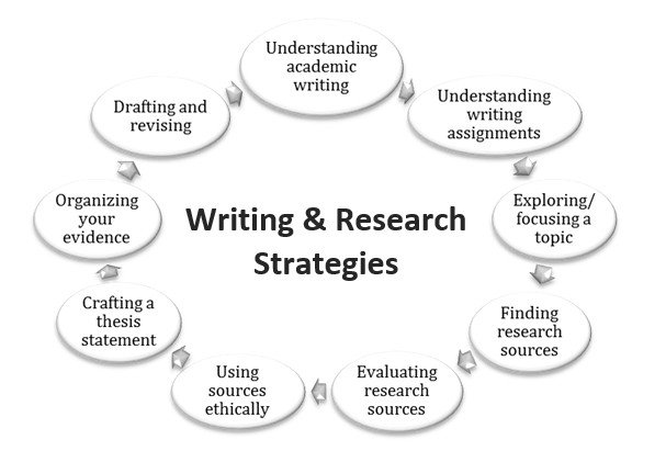 Writing & Research Strategies SFU Library