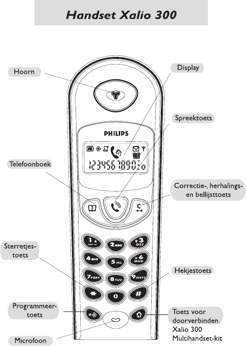 Manual Philips Xalio 300 (page 2 of 15) (Dutch)