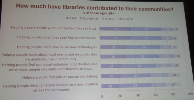 Library contributions to their communities