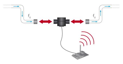 New Smart Metering sensor board for WaspmoteNew Smart