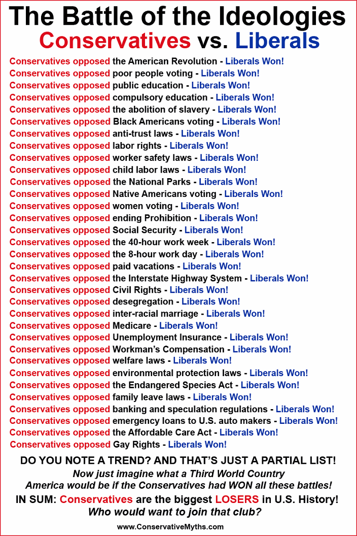 Image result for liberals vs conservatives