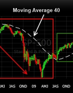 So also day moving average on  weekly chart rules liberated stock rh liberatedstocktrader