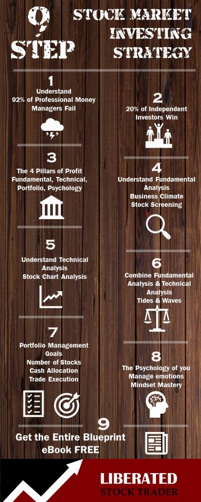 stock market investing strategy