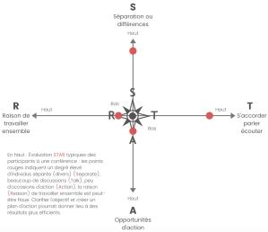 Matrix STAR Liberating Structures