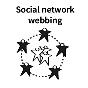 Liberating Structures_social network webbing