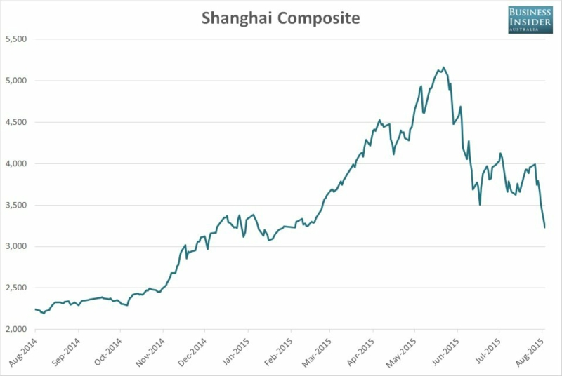 China currency devaluation and signs of slowdown spark