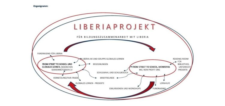 Grafik Organigramm Liberiaprojekt