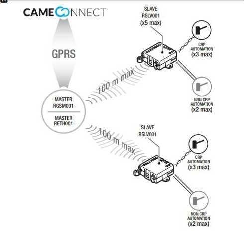 CAME RSLV001 modulo slave per gestione automazione ( da