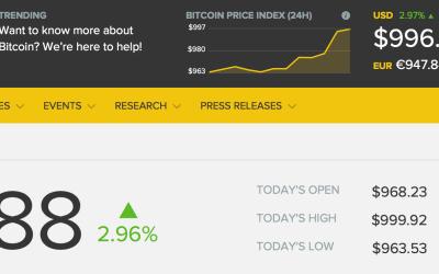 Preço do Bitcoin alcança US$1.000,00