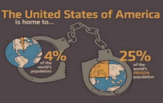 USA Prison Population vs The World