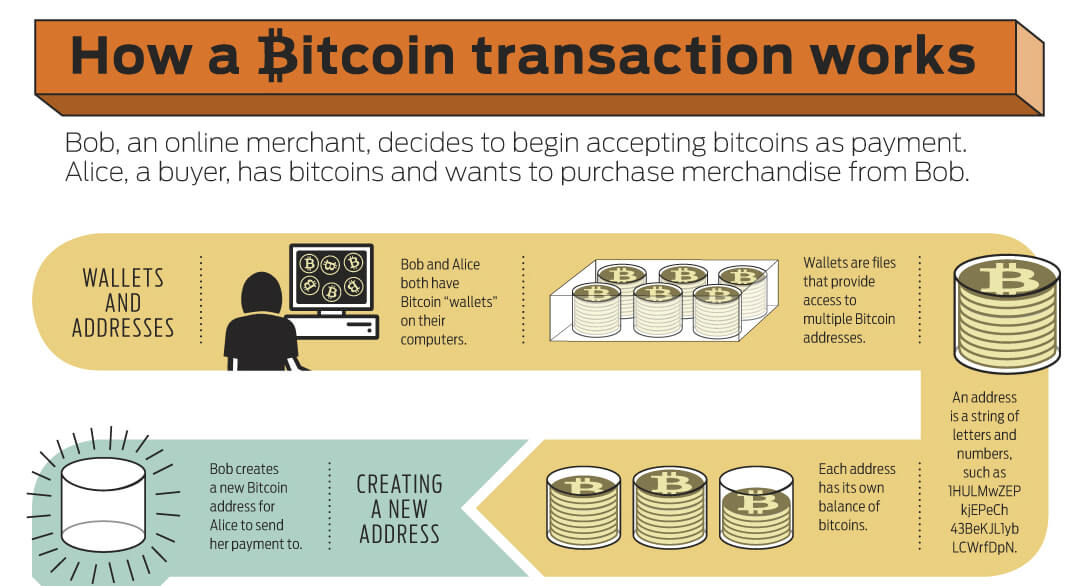 Bitcoin Infographic: How A Transaction Works