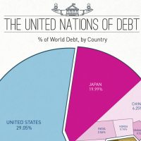 World Debt to GDP by Country Infographic