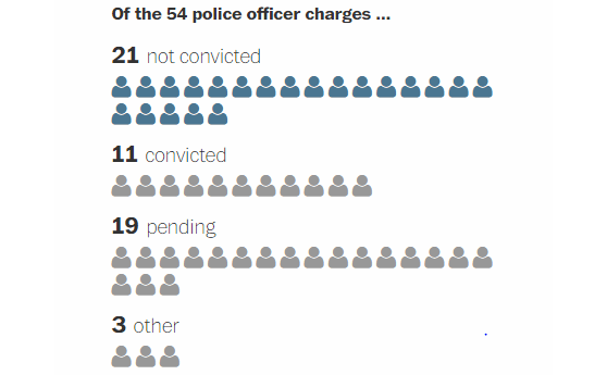 Thousands of Police Shootings - Only 54 Officers Charged