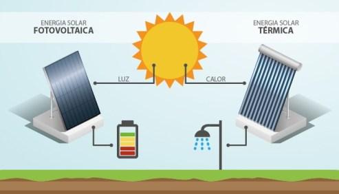 Diferença entre energia solar térmica e energia solar fotovoltaica