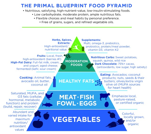 Primal Blueprint Food Pyramid