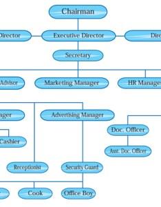 Organization chart also liberty hr consultant pvt ltd rh libertyhrconsultant