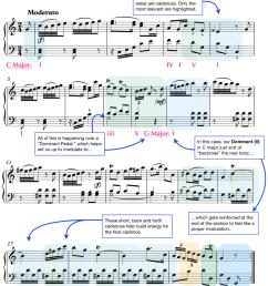 analysis haydn sonata no 10 [ 975 x 1123 Pixel ]