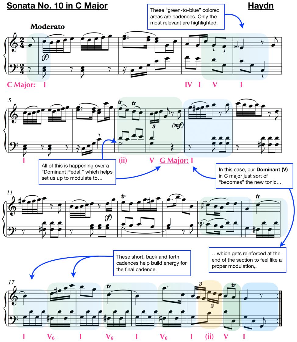 hight resolution of analysis haydn sonata no 10