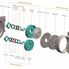 Centrifugal Pump Mechanical Seal Diagram Pioneer Avh 270bt Wiring High Head Slurry Parts And