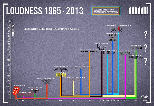 loudness war graphic