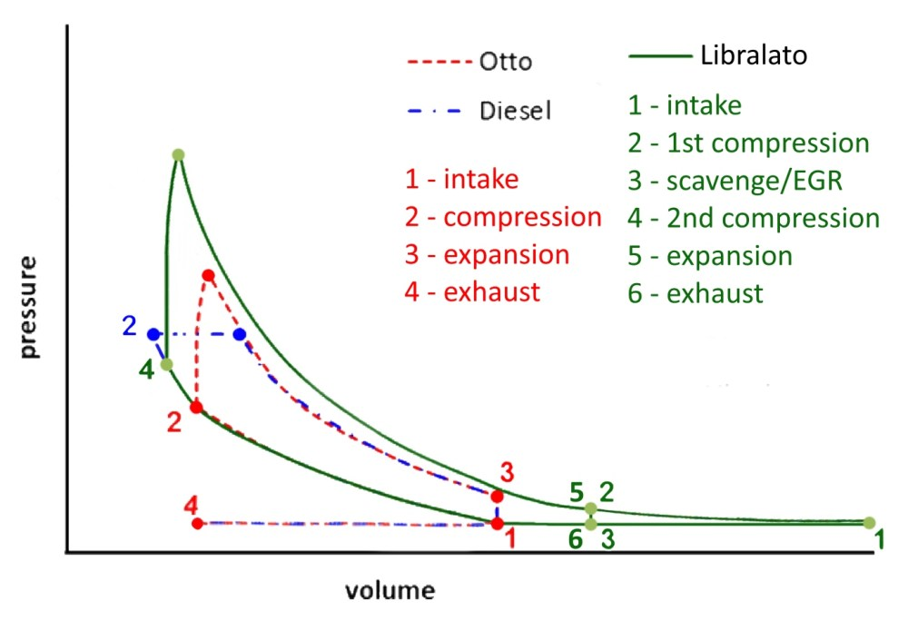medium resolution of libralato cycle comparison with otto and diesel