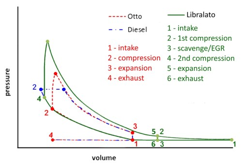 small resolution of libralato cycle comparison with otto and diesel