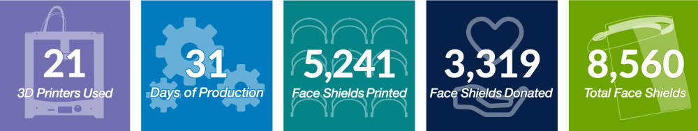 tile reading 21 3D printers used, 31 days of production, 5,241 face shields printed, 3,319 face shields donated, 8,560 total face shields