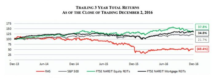 RAIT Financial Trust (NYSE:RAS)