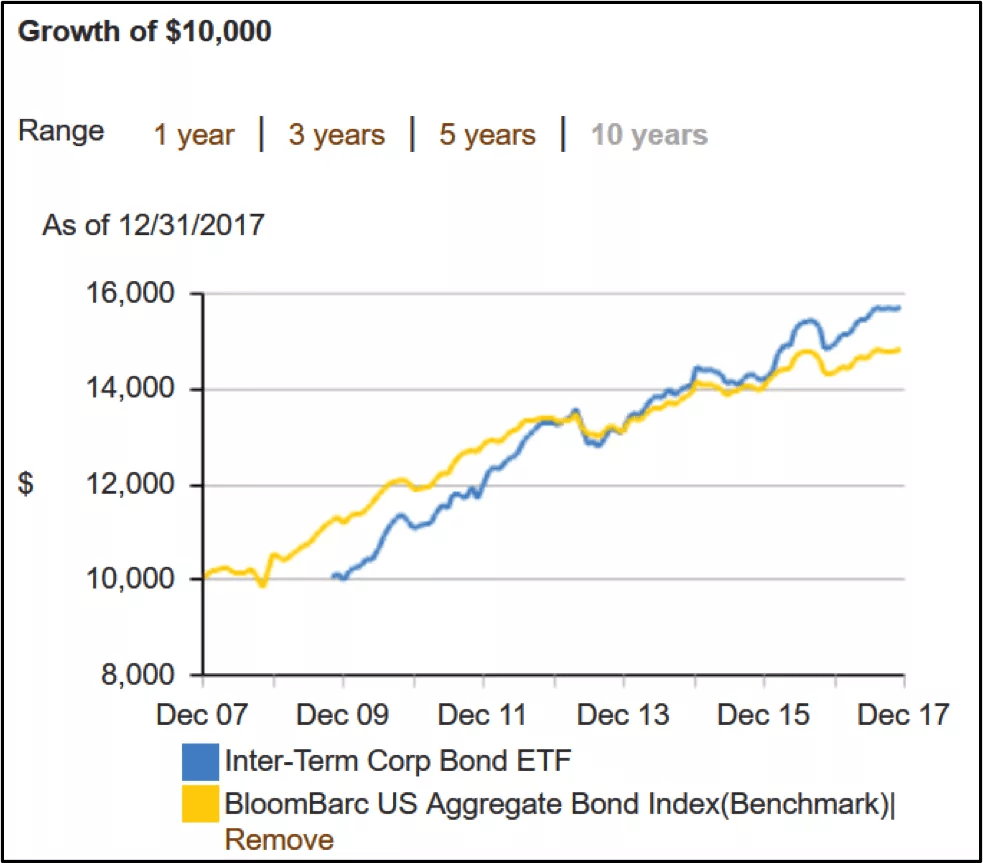 Is It Wise To Invest In Bonds Now Library For Smart Investors