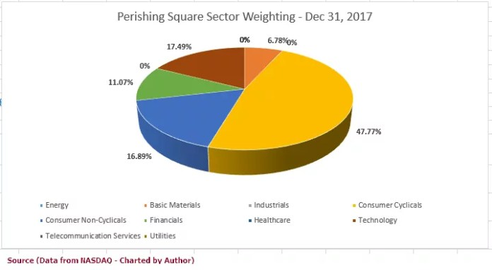 Pershing Square, Bill Ackman, Sector Allocations