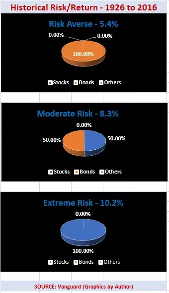 Risk Proofing Portfolio